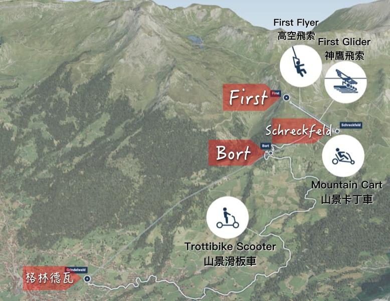 first adventures, First, 菲斯特, 少女峰區, 瑞士纜車, 卡丁車, 高空飛索, 滑板自行車, Grindelwald, 格林德瓦, 瑞士自助